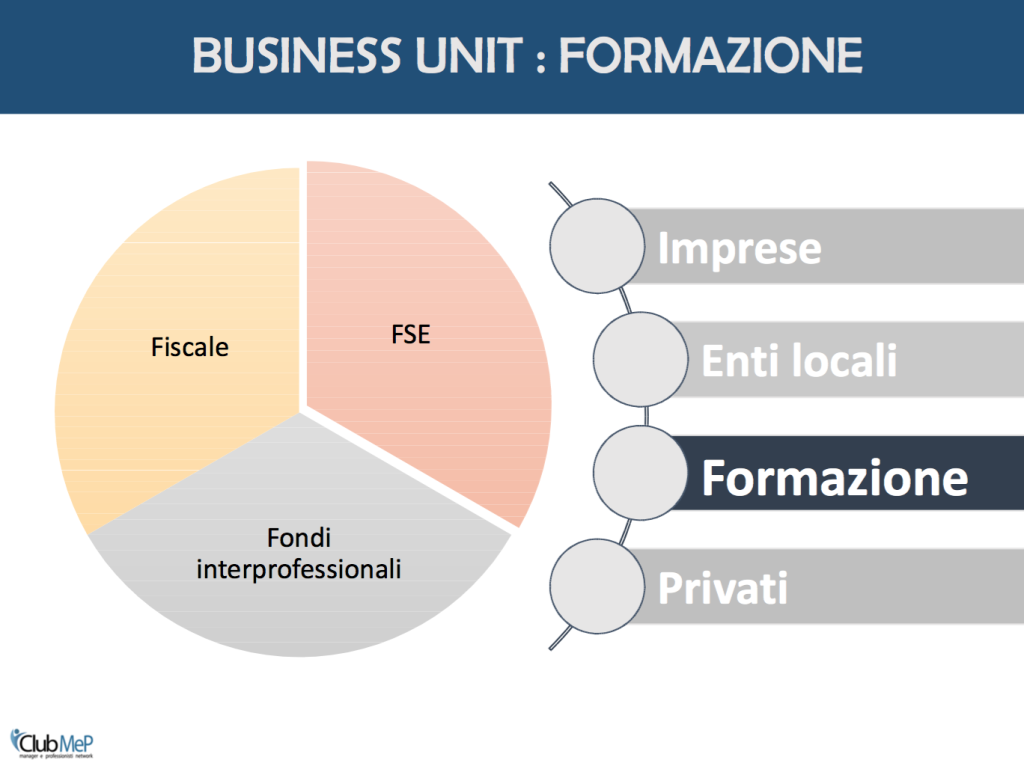 Business Unit - Formazione