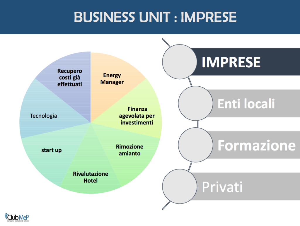 Business Unit - Imprese